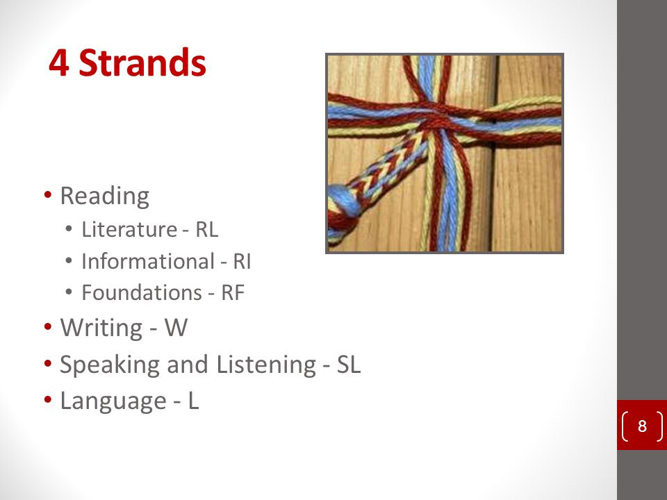 4 Strands Reading Writing - W Speaking and Listening - SL Language - L