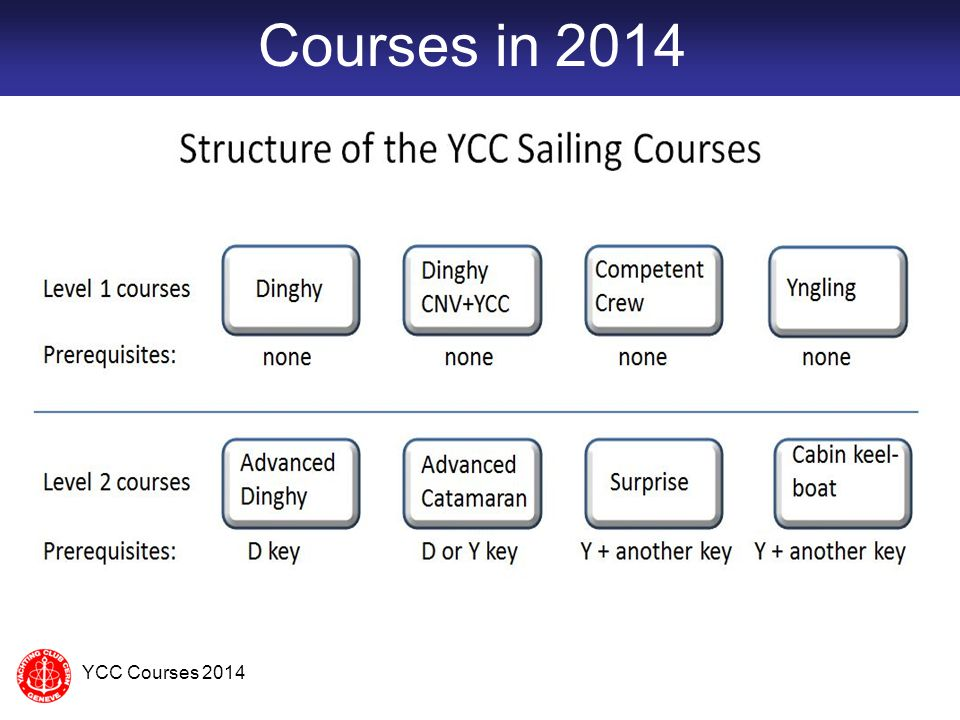Courses in 2014 YCC Courses 2014