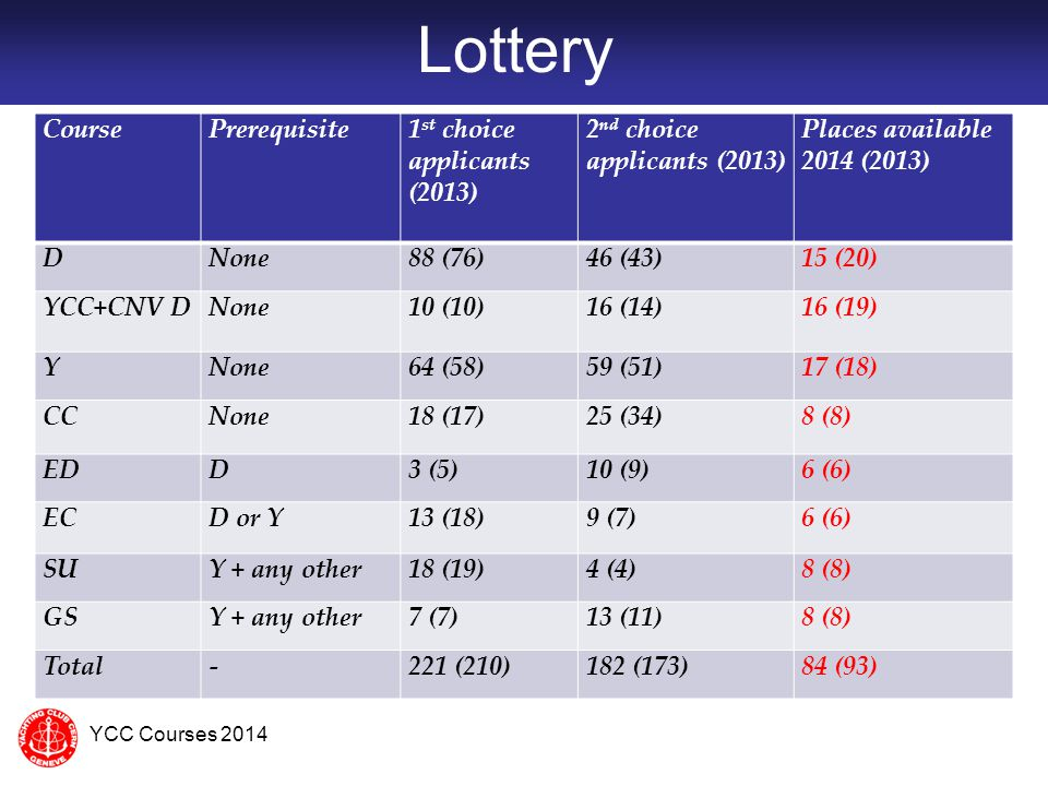 Lottery Course Prerequisite 1st choice applicants (2013)