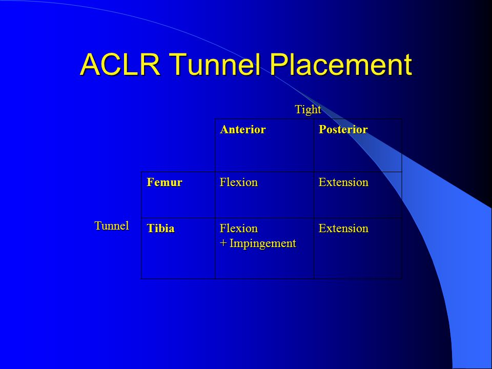 ACLR Tunnel Placement Tight Anterior Posterior Tunnel Femur Flexion