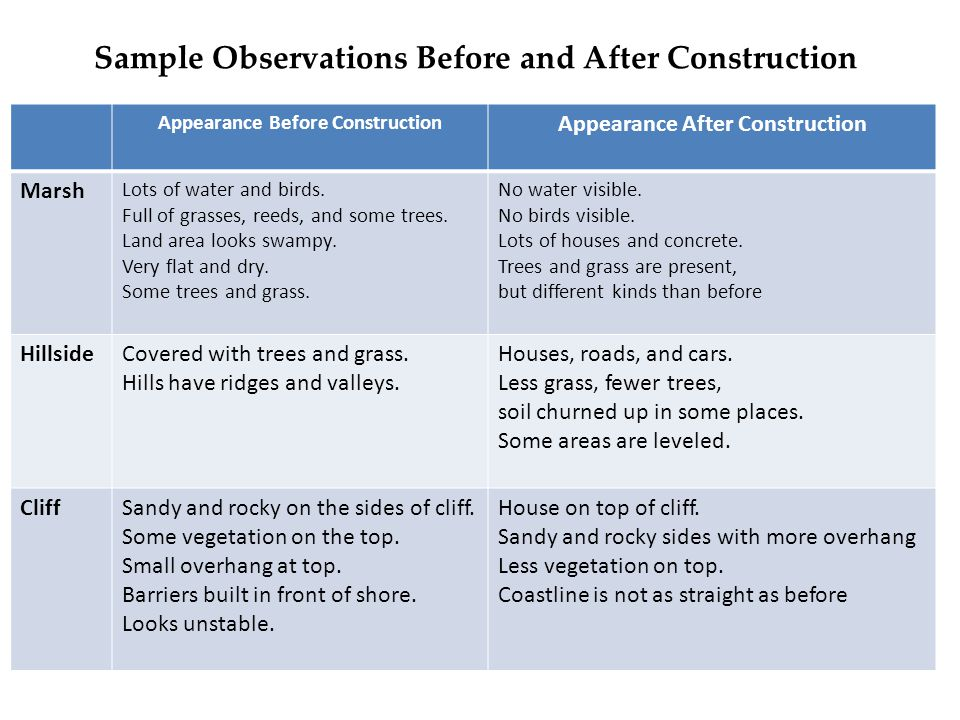 Sample Observations Before and After Construction