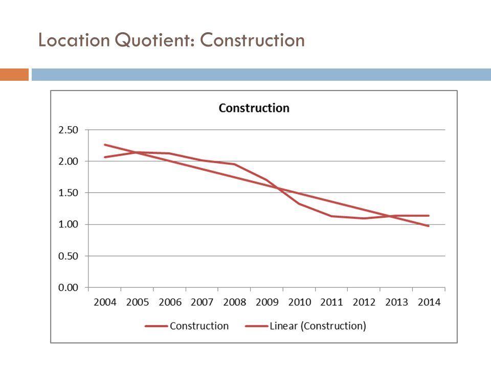 Location Quotient: Construction