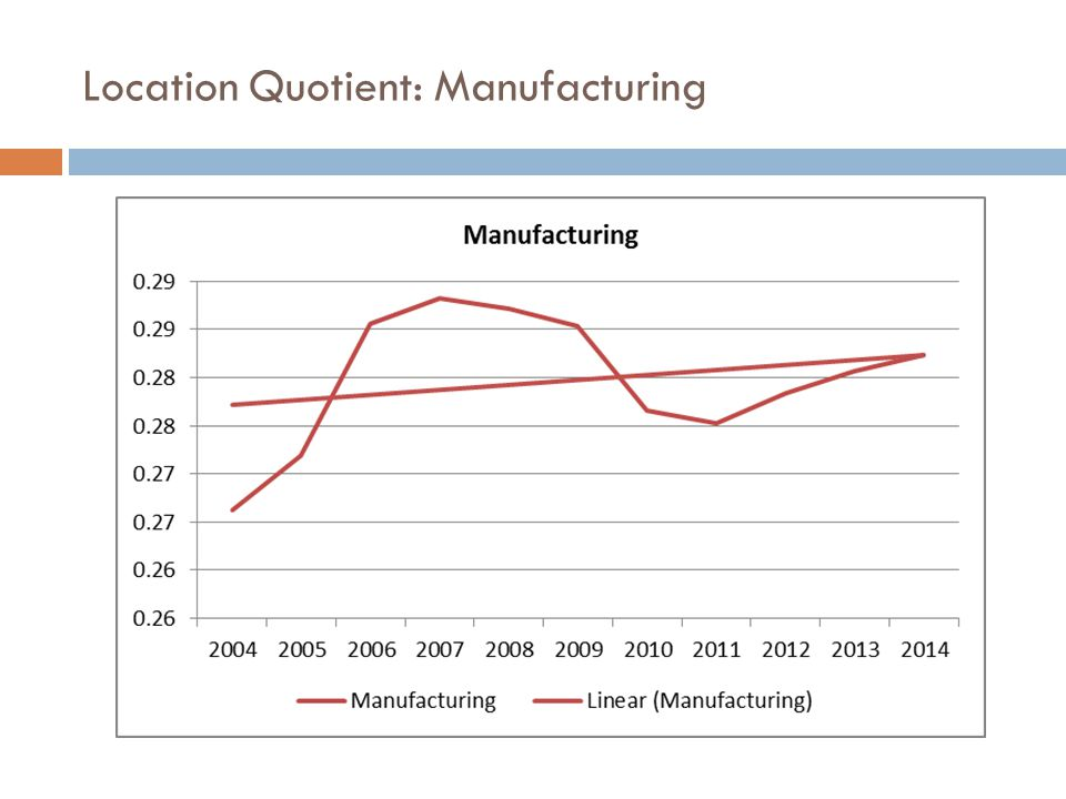 Location Quotient: Manufacturing