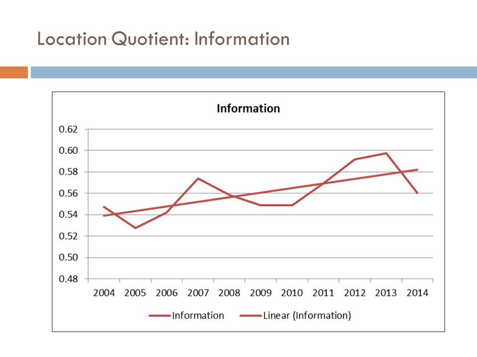 Location Quotient: Information