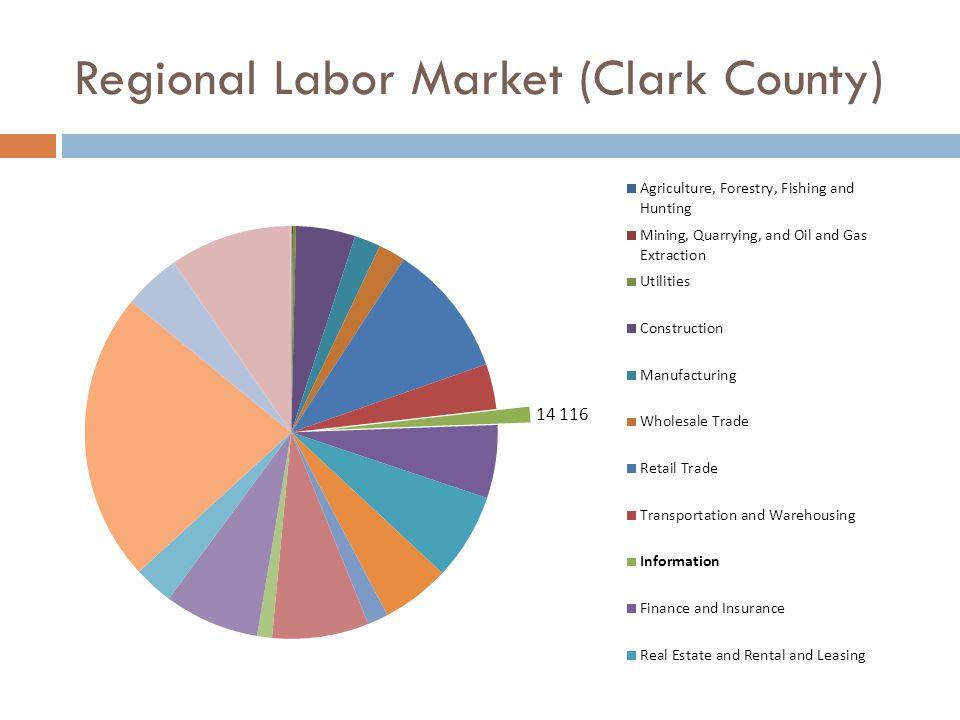 Regional Labor Market (Clark County)