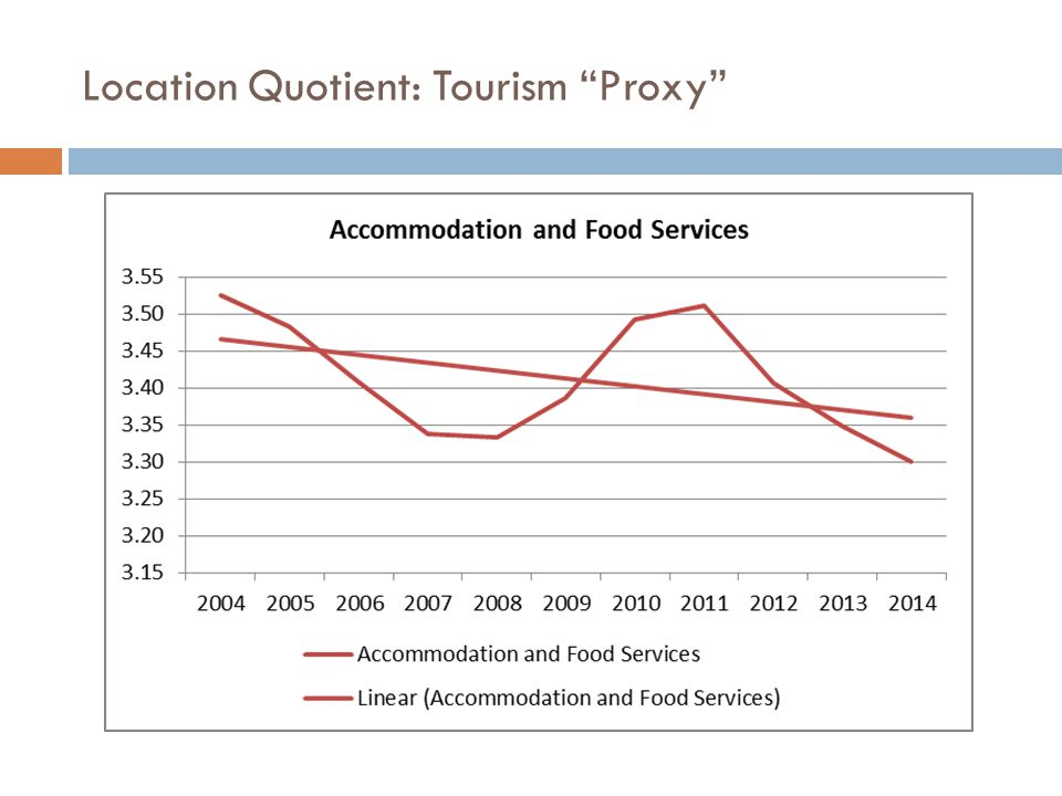 Location Quotient: Tourism Proxy