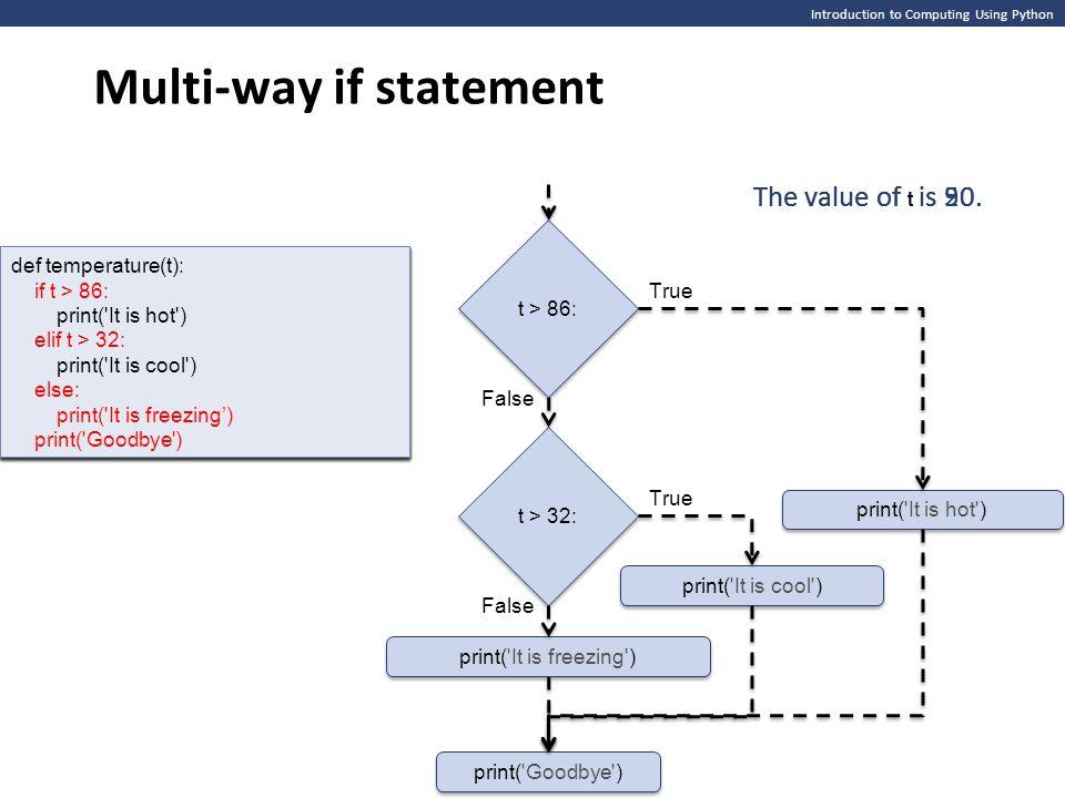 Multi-way if statement