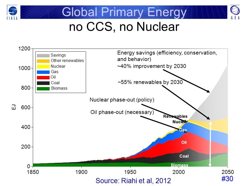 Global Primary Energy no CCS, no Nuclear Source: Riahi et al, 2012