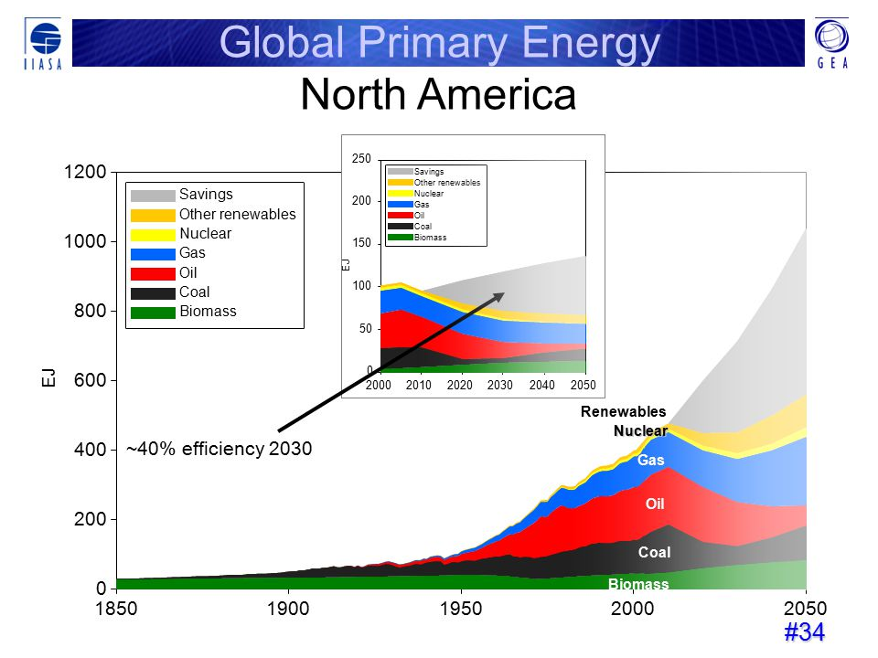 Global Primary Energy North America 1850 1900 1950 2000 2050 200 400