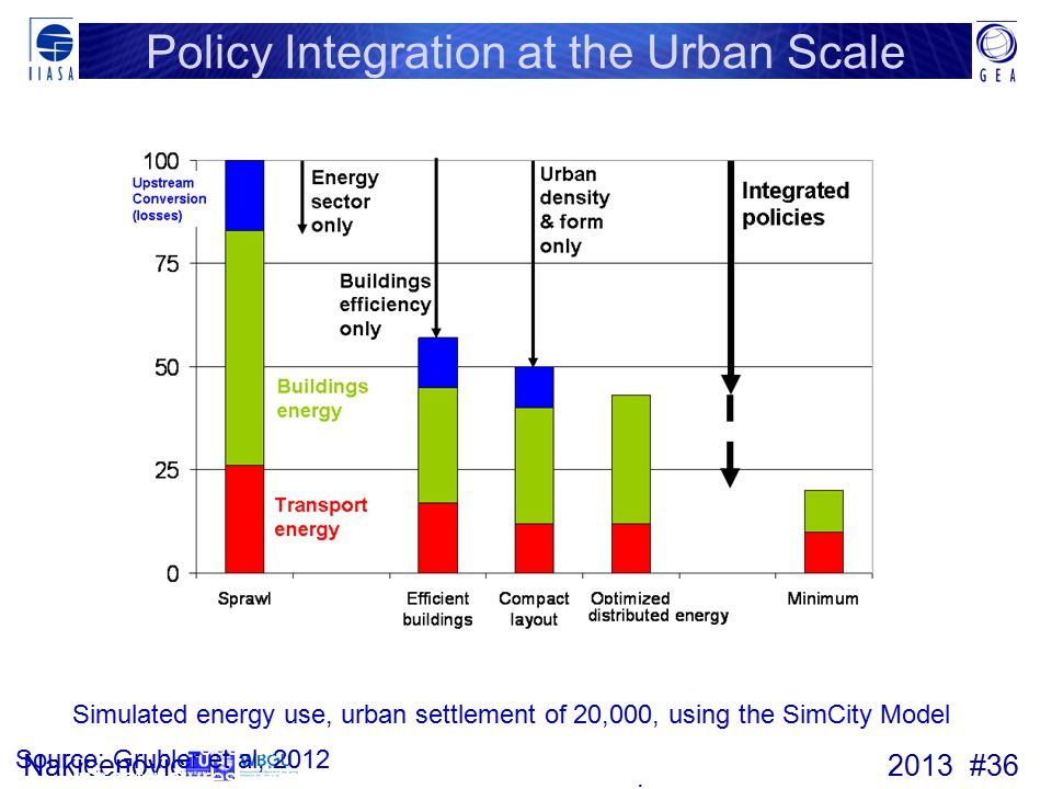Policy Integration at the Urban Scale