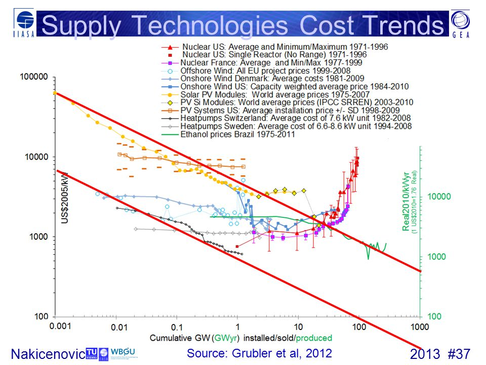 Supply Technologies Cost Trends