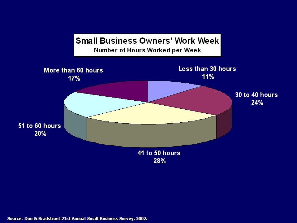 Source: Dun & Bradstreet 21st Annual Small Business Survey, 2002.