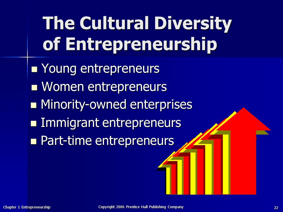 The Cultural Diversity of Entrepreneurship