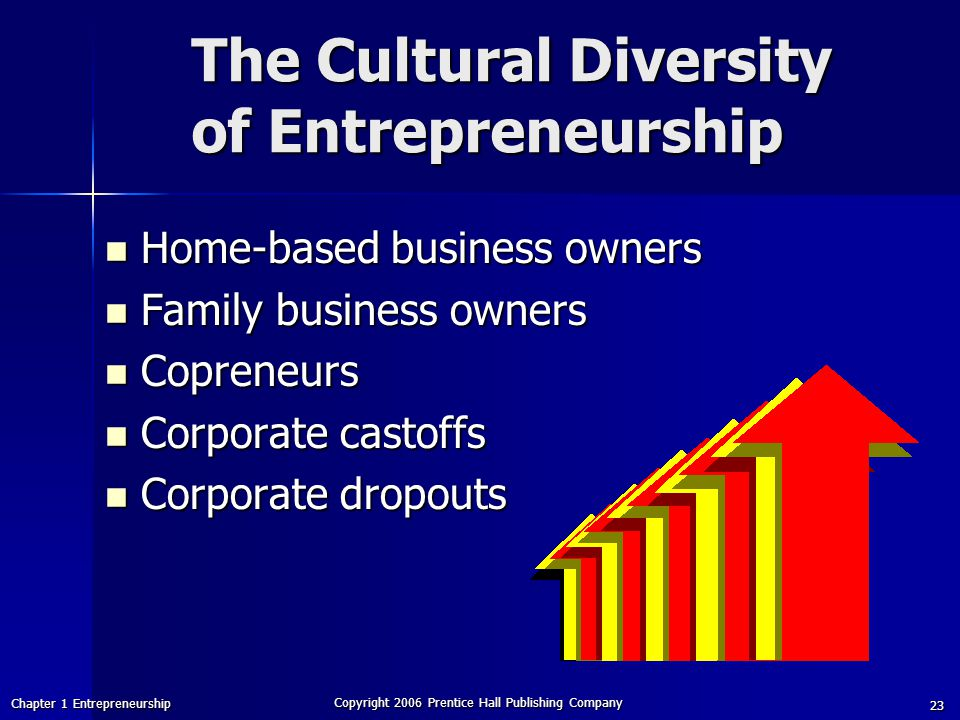 The Cultural Diversity of Entrepreneurship