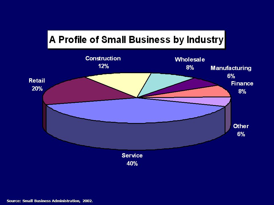 Source: Small Business Administration, 2002.