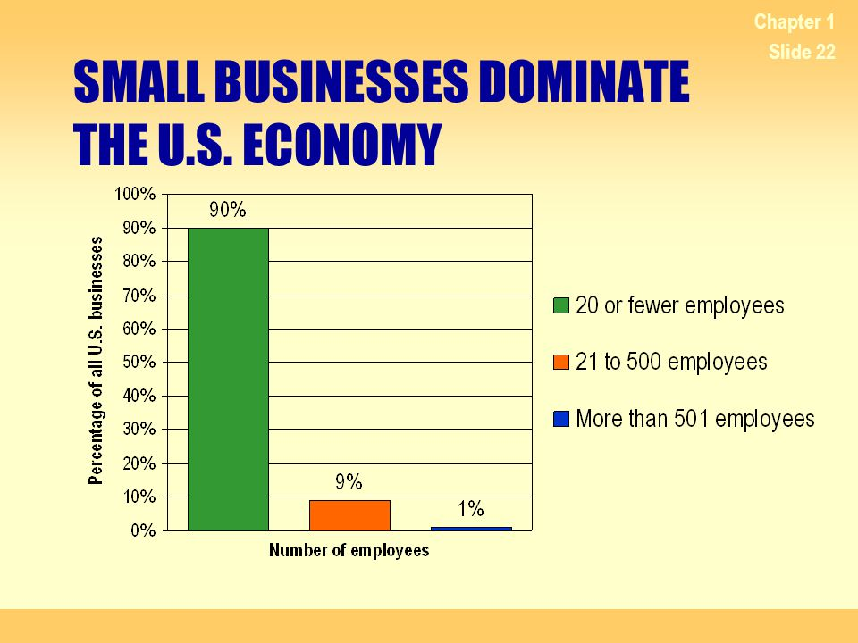 SMALL BUSINESSES DOMINATE THE U.S. ECONOMY