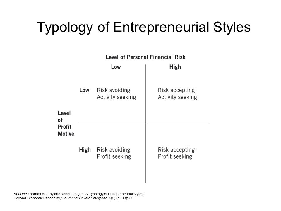 Typology of Entrepreneurial Styles