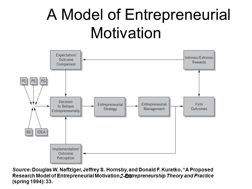 A Model of Entrepreneurial Motivation