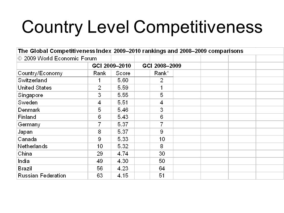 Country Level Competitiveness