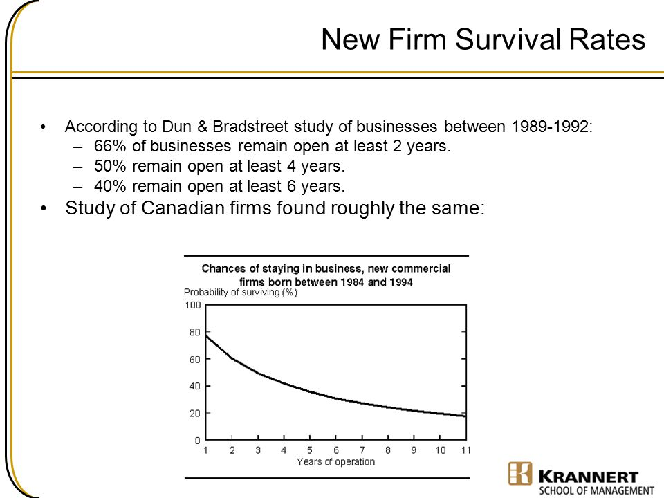 New Firm Survival Rates