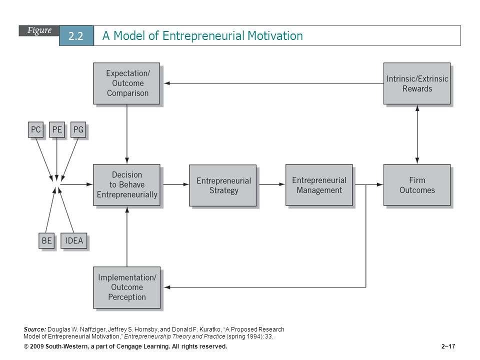 Figure 2.2 A Model of Entrepreneurial Motivation