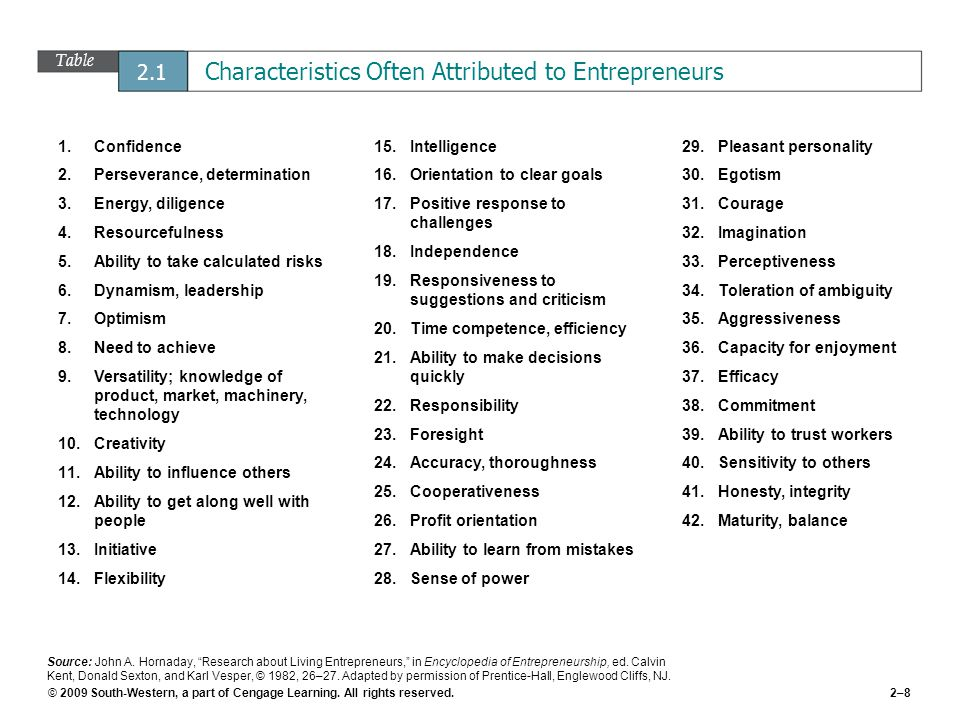 Table 2.1 Characteristics Often Attributed to Entrepreneurs