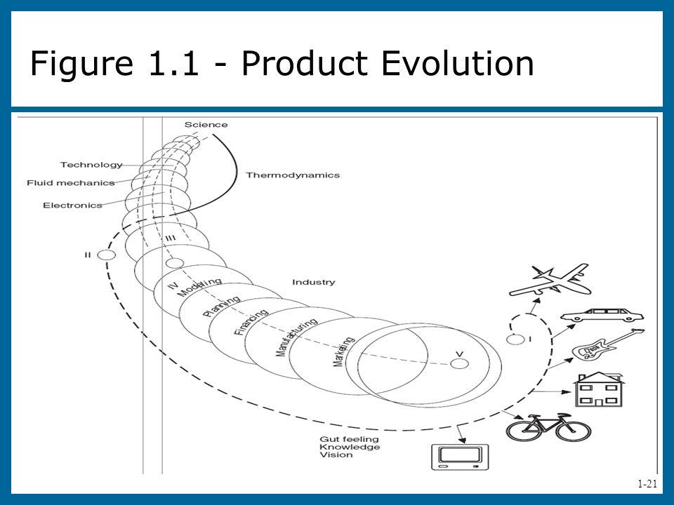 Figure 1.1 - Product Evolution