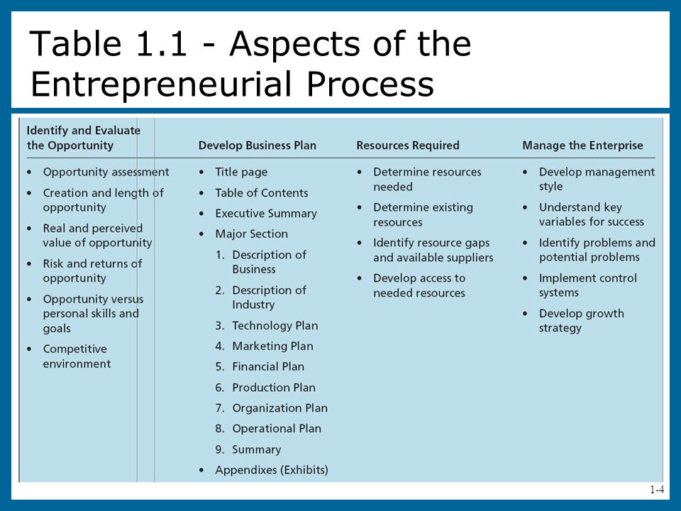 Table 1.1 - Aspects of the Entrepreneurial Process