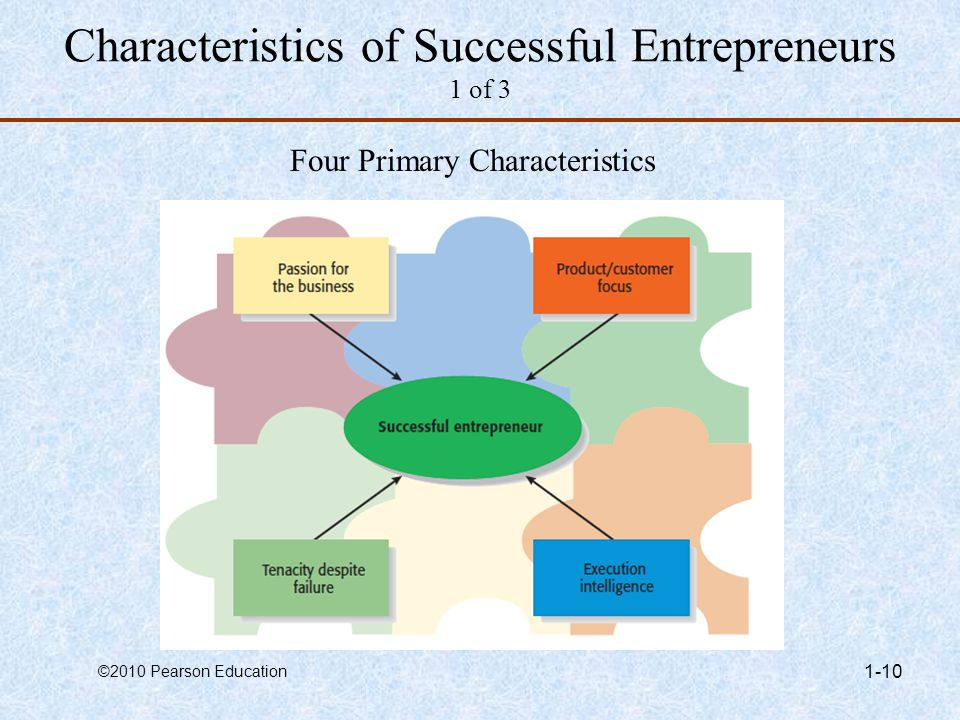 Characteristics of Successful Entrepreneurs 1 of 3