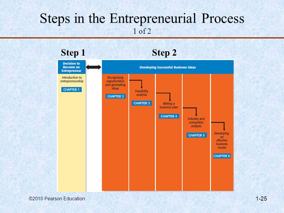 Steps in the Entrepreneurial Process 1 of 2