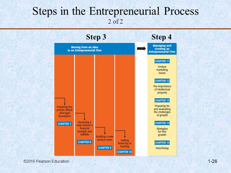Steps in the Entrepreneurial Process 2 of 2