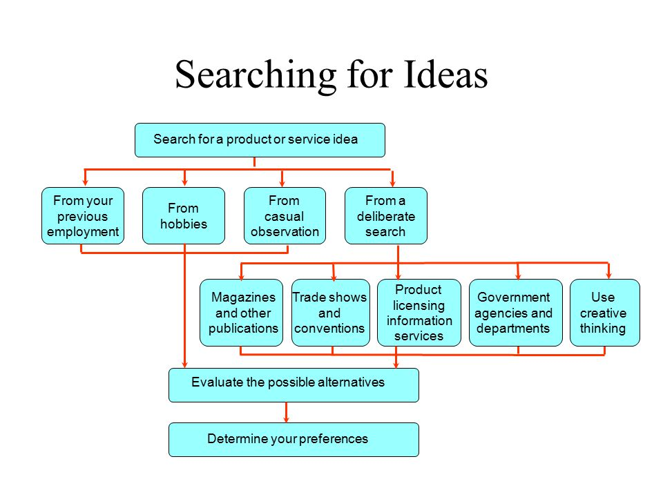 Searching for Ideas Search for a product or service idea