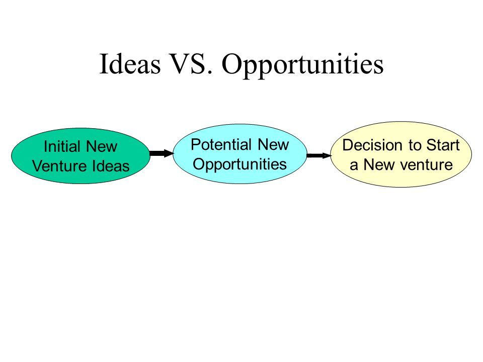 Ideas VS. Opportunities