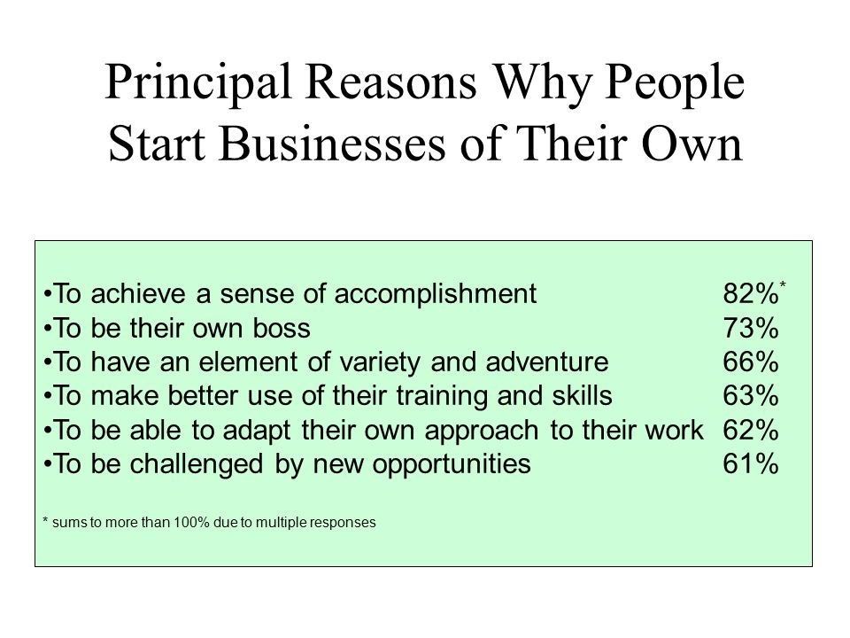 Principal Reasons Why People Start Businesses of Their Own