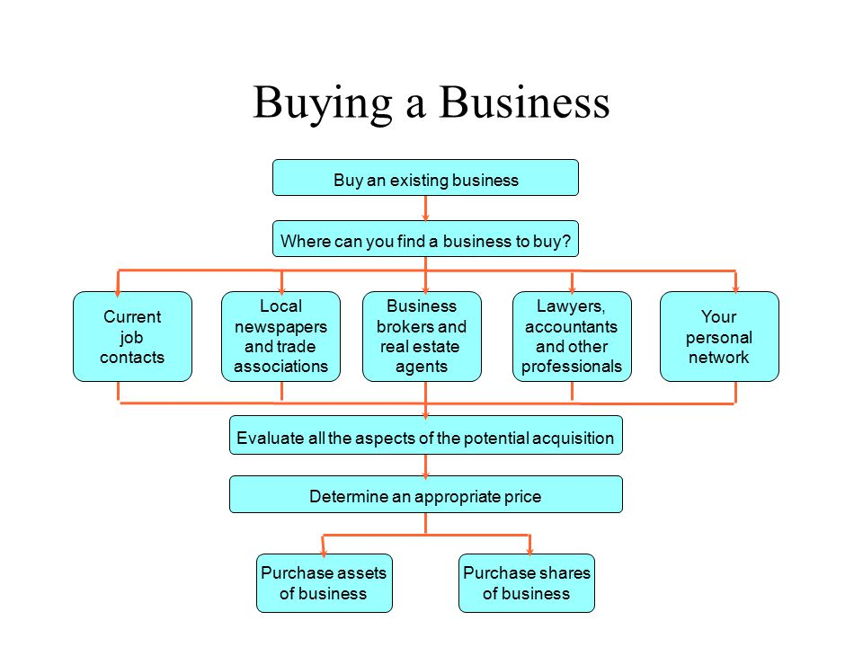 Buying a Business Buy an existing business