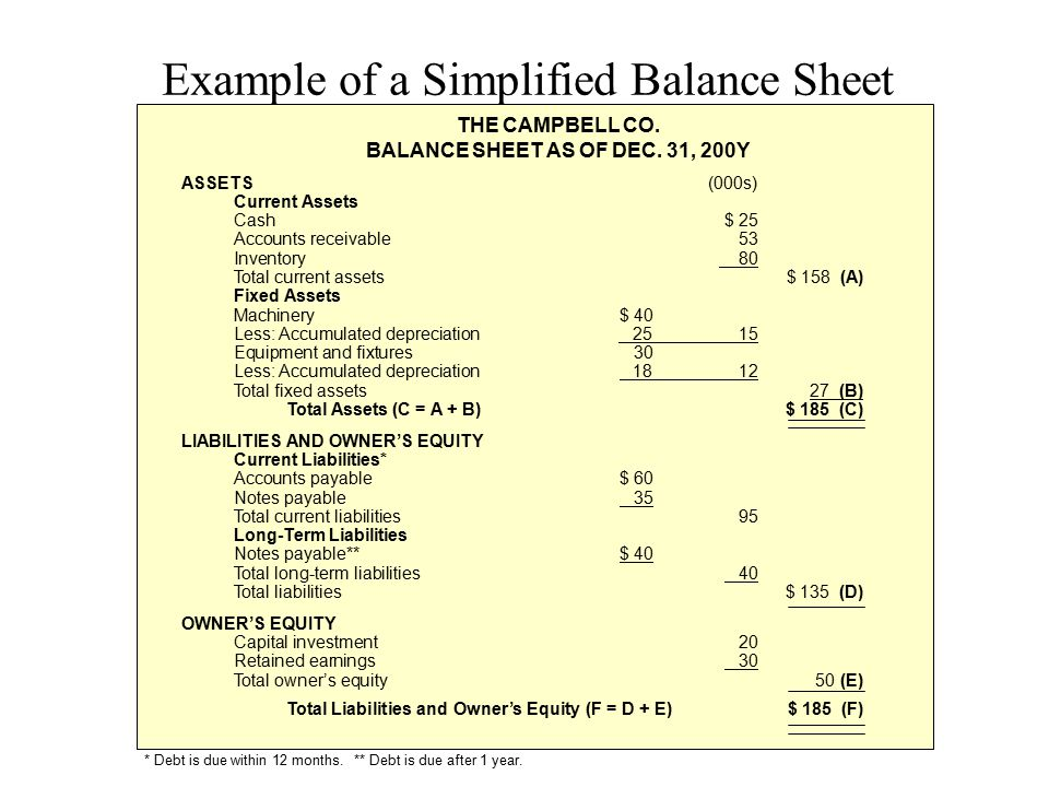 Example of a Simplified Balance Sheet
