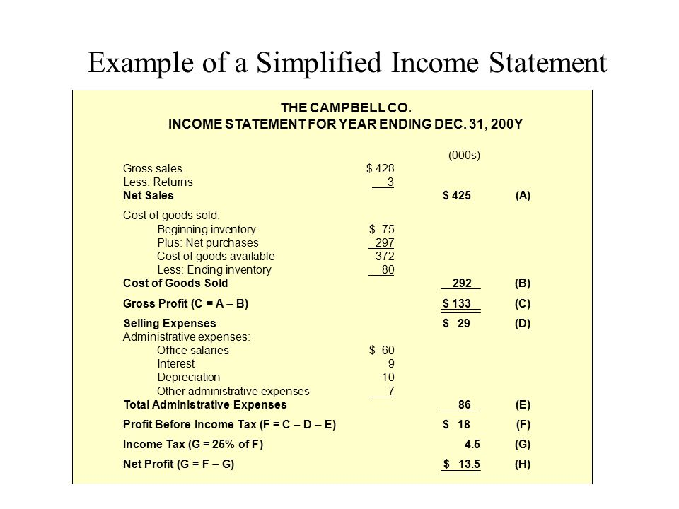Example of a Simplified Income Statement