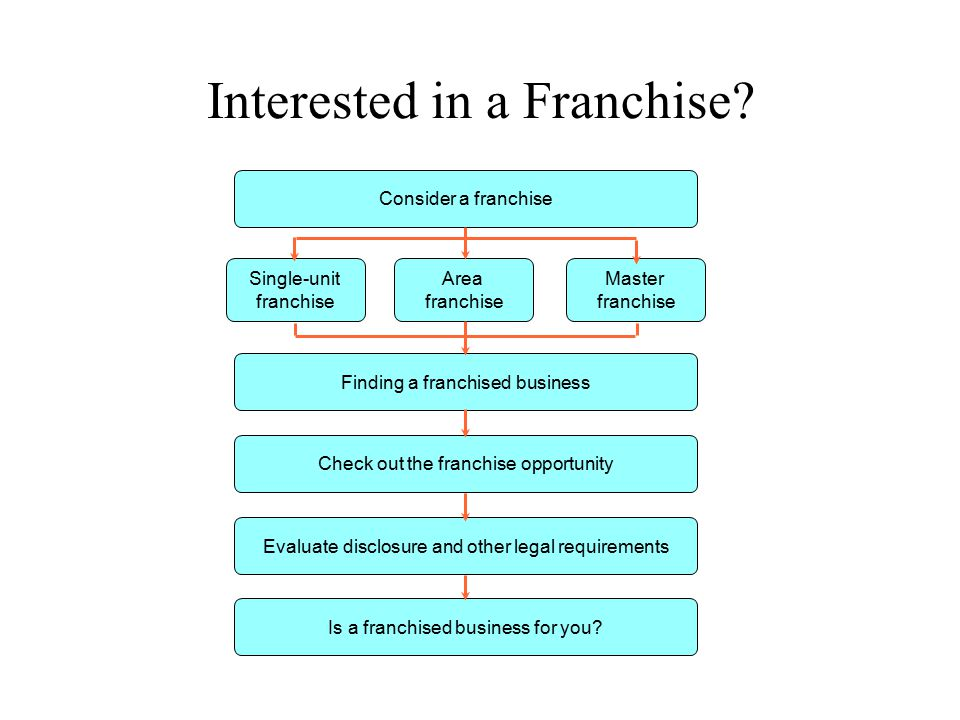 Interested in a Franchise