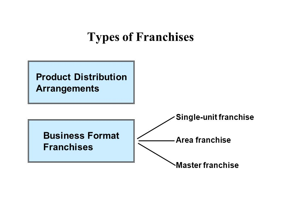 Types of Franchises Product Distribution Arrangements Business Format