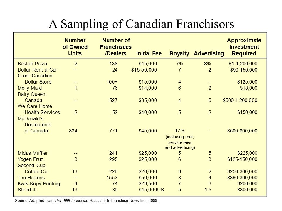A Sampling of Canadian Franchisors