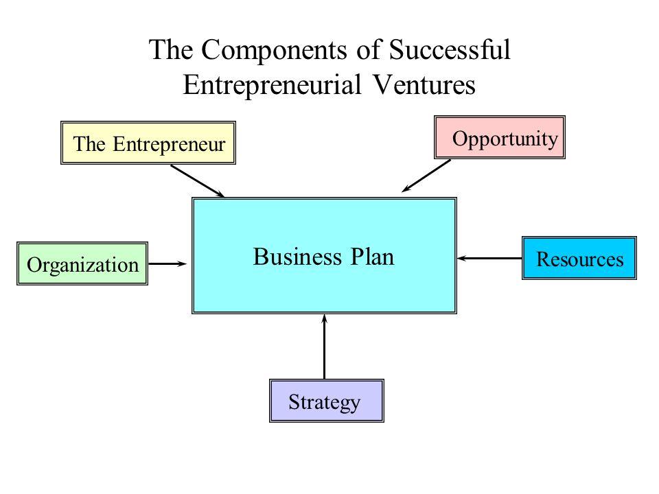 6 Main Components Of A Business Plan Rcalvet