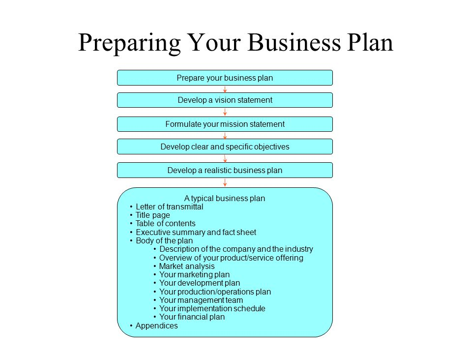 Preparing Your Business Plan