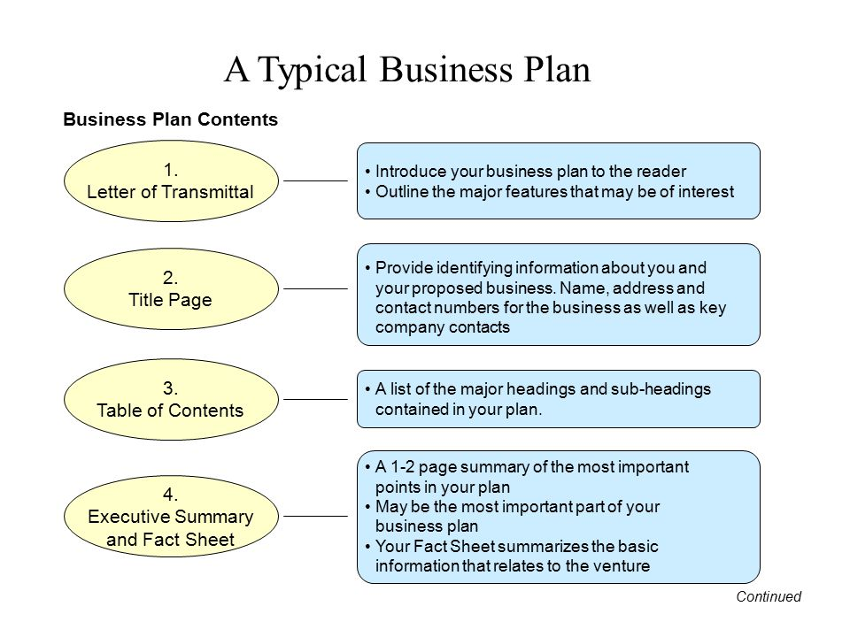 Business Plan Contents