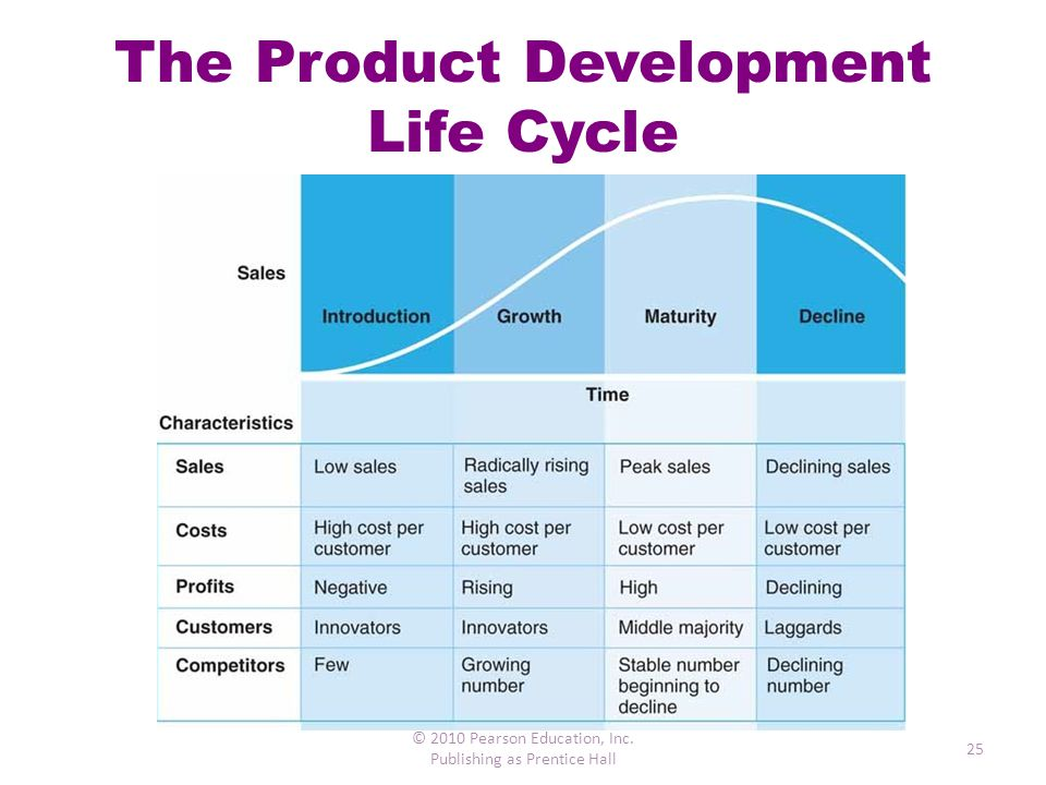 The Product Development Life Cycle