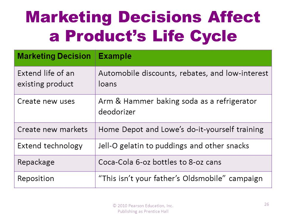 Marketing Decisions Affect a Product's Life Cycle