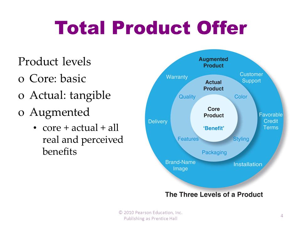 Total Product Offer Product levels Core: basic Actual: tangible