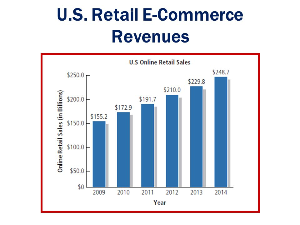 U.S. Retail E-Commerce Revenues