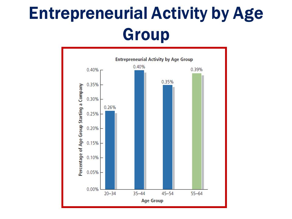 Entrepreneurial Activity by Age Group
