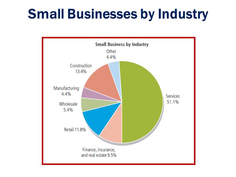Small Businesses by Industry