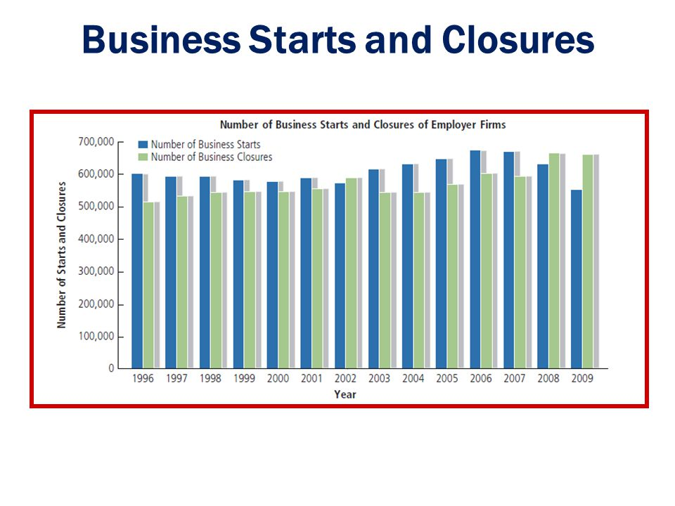 Business Starts and Closures